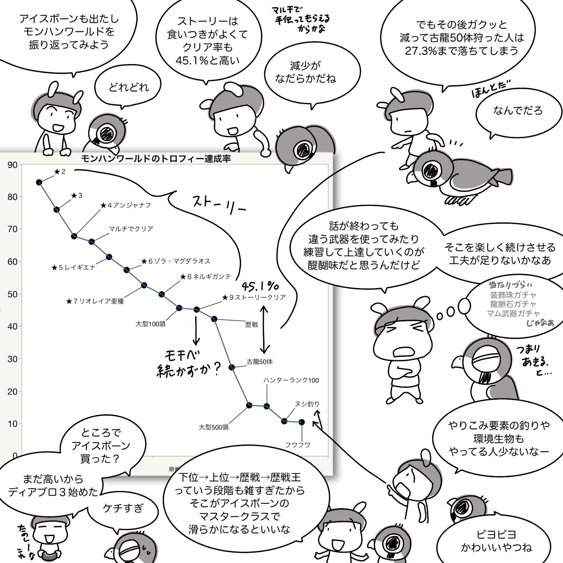 トロフィー獲得率に見るモンハンワールドの問題点[グラフ]